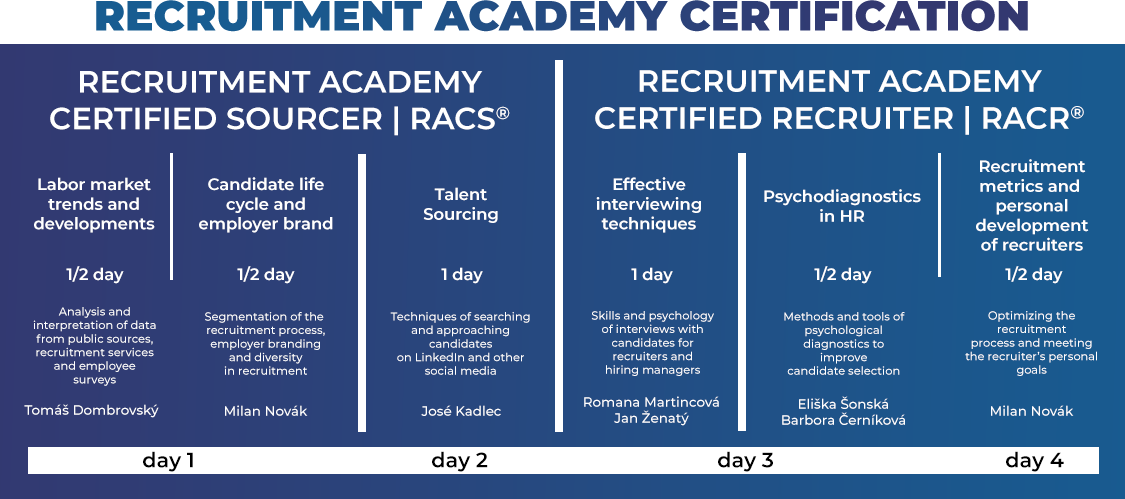 The course is part of RACS/RACR certification